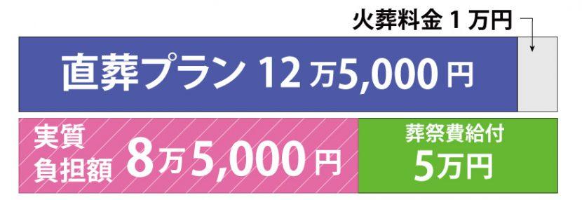 直葬プラン+葬祭費が5万円の場合の図